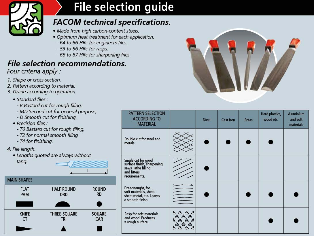 with file cleaning brush Includes nylon wallet. and 8 files flat, half-round and round Mechanical Engineering Files File /& Rasp Set 9 pce pieces 9 pce pieces 8 rasps flat, half-round, round, triangle and square